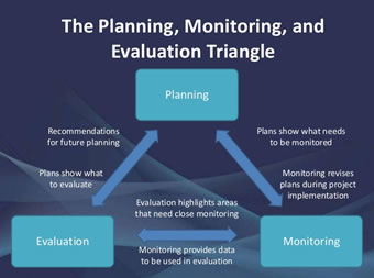 Planning, Monitoring and Evaluation for Result